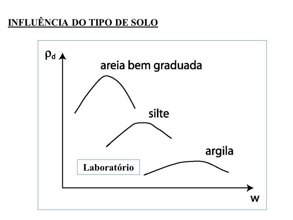 INFLUÊNCIA DO TIPO DE SOLO
