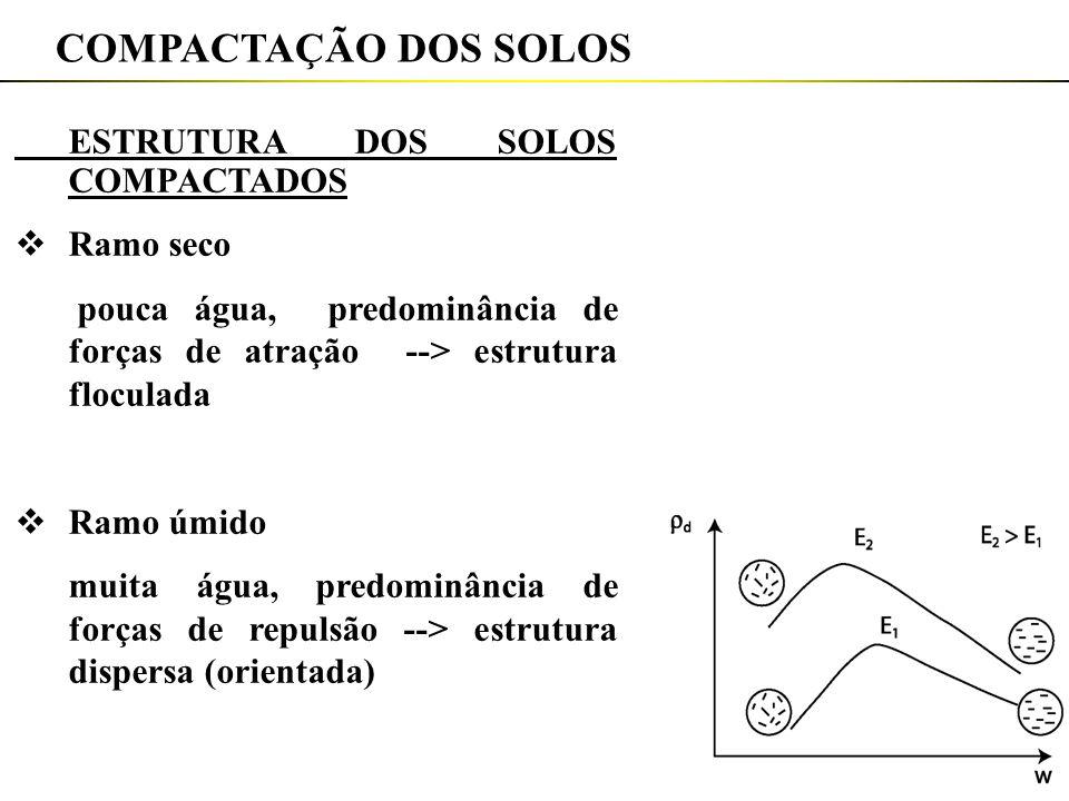 COMPACTAÇÃO DOS SOLOS ESTRUTURA DOS SOLOS COMPACTADOS Ramo seco