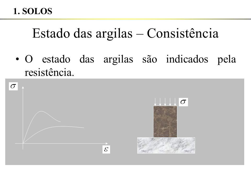 Estado das argilas – Consistência