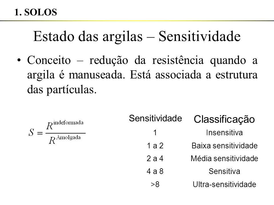 Estado das argilas – Sensitividade