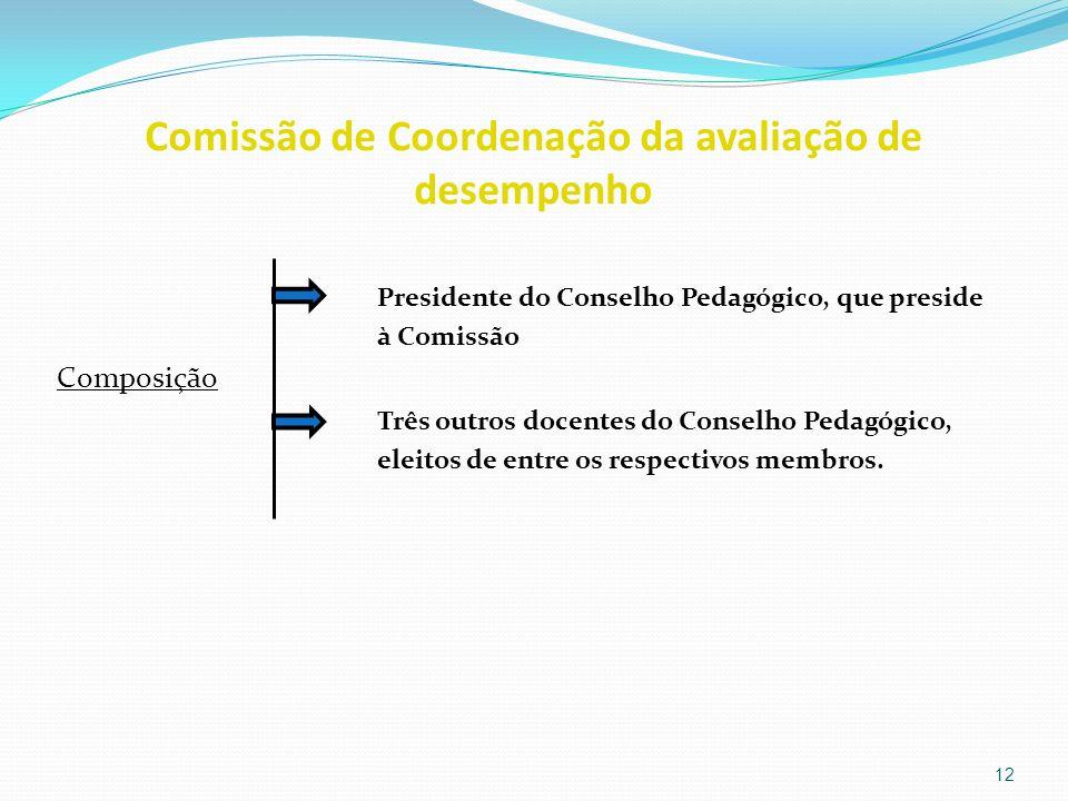 Comissão de Coordenação da avaliação de desempenho