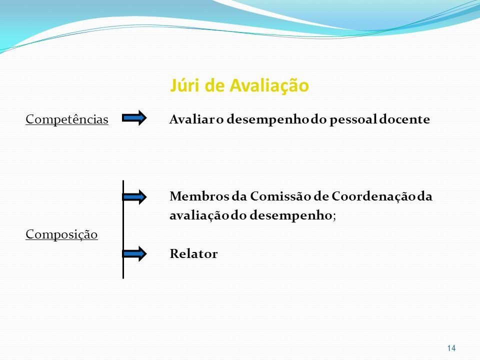 Júri de Avaliação Competências Avaliar o desempenho do pessoal docente