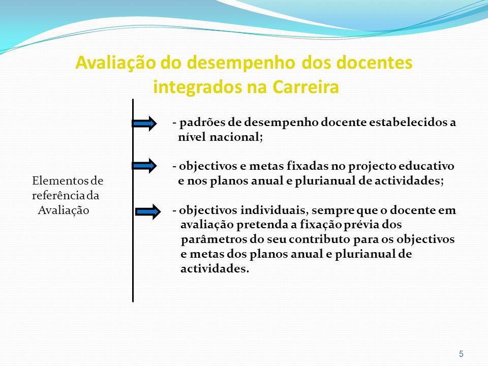 Avaliação do desempenho dos docentes integrados na Carreira