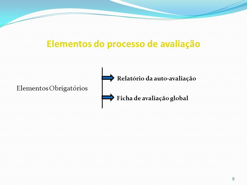 Elementos do processo de avaliação