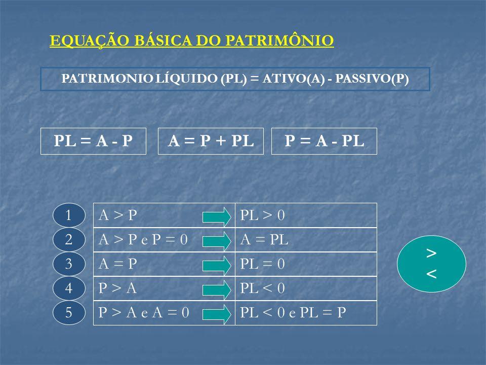 PATRIMONIO LÍQUIDO (PL) = ATIVO(A) - PASSIVO(P)
