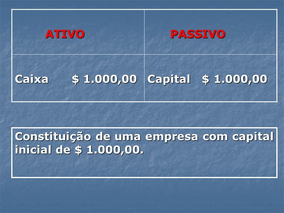 ATIVOPASSIVO.Caixa $ 1.000,00. Capital $ 1.000,00.
