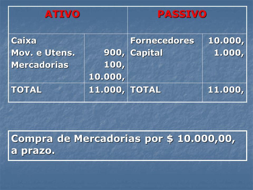 Compra de Mercadorias por $ 10.000,00, a prazo.