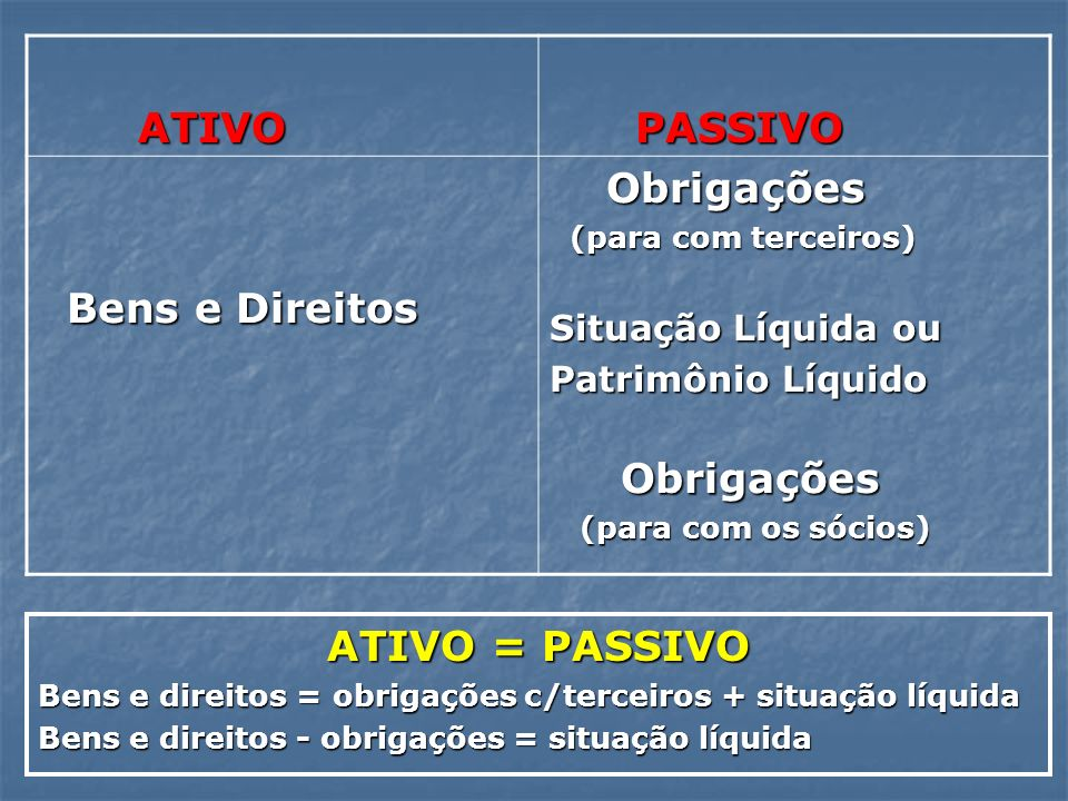 ATIVO PASSIVO Bens e Direitos Obrigações ATIVO = PASSIVO