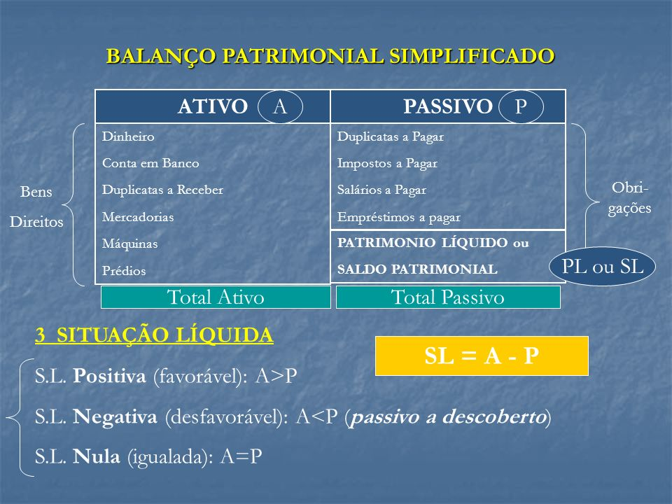 BALANÇO PATRIMONIAL SIMPLIFICADO