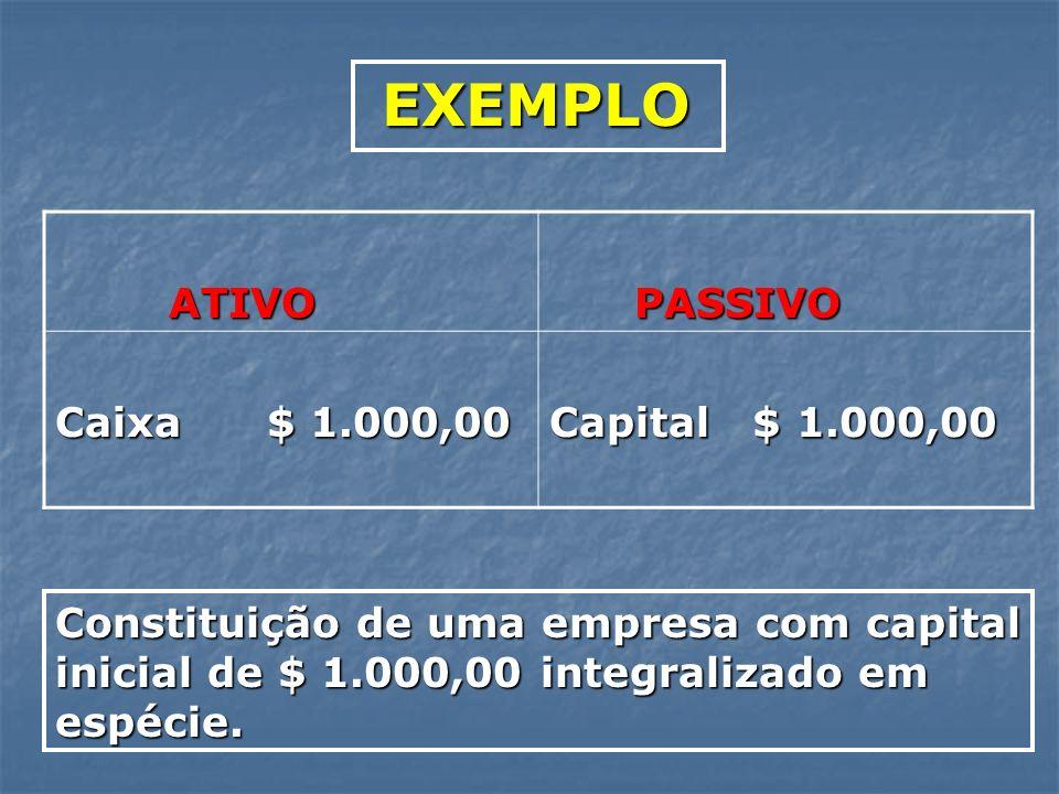 EXEMPLO ATIVO PASSIVO Caixa $ 1.000,00 Capital $ 1.000,00