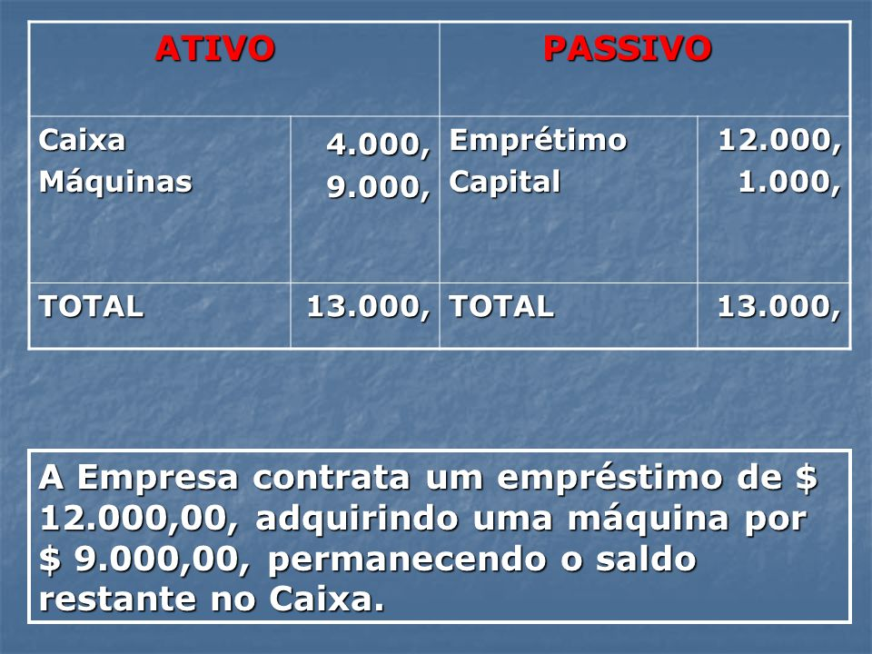 ATIVO PASSIVO. Caixa. Máquinas. 4.000, 9.000, Emprétimo. Capital. 12.000, 1.000, TOTAL. 13.000,