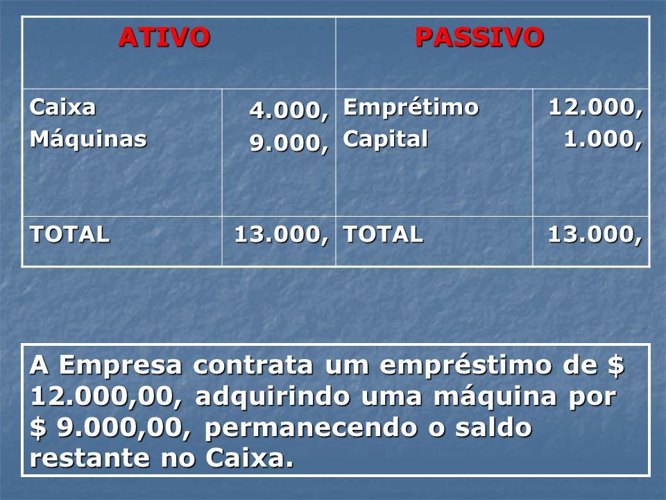 ATIVOPASSIVO. Caixa. Máquinas. 4.000, 9.000, Emprétimo. Capital. 12.000, 1.000, TOTAL. 13.000,