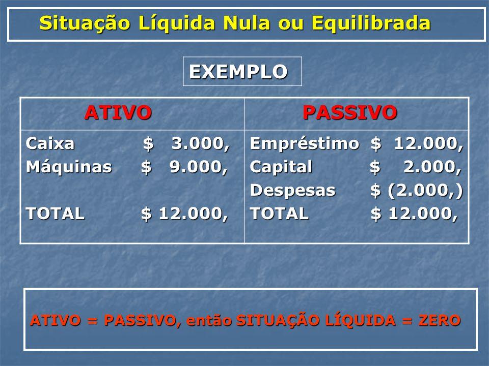 Situação Líquida Nula ou Equilibrada EXEMPLO ATIVO PASSIVO