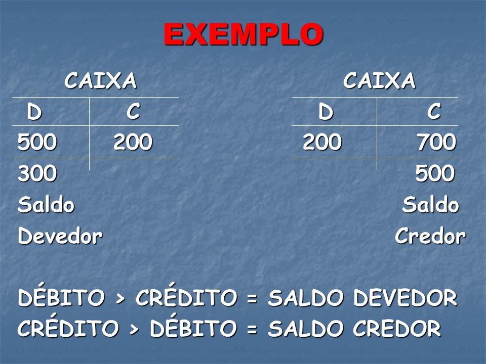 EXEMPLO CAIXA CAIXA D C D C 500 200 200 700 300 500 Saldo Saldo