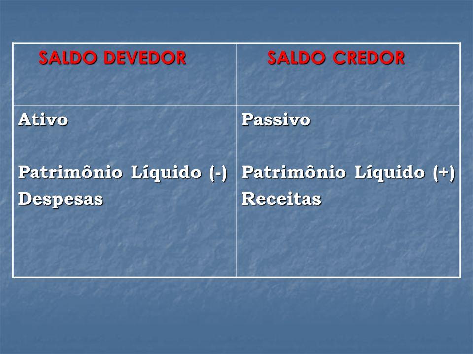 SALDO DEVEDOR SALDO CREDOR. Ativo. Patrimônio Líquido (-) Despesas. Passivo. Patrimônio Líquido (+)