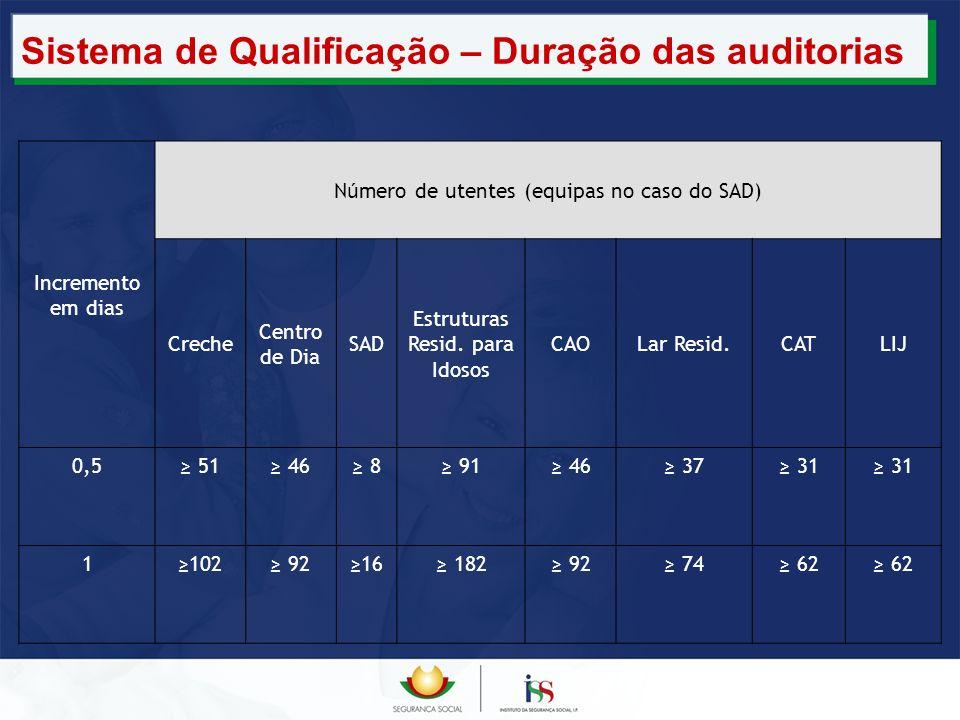 Sistema de Qualificação – Duração das auditorias