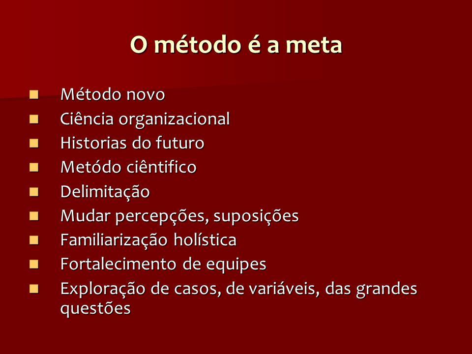 O método é a meta Método novo Ciência organizacional