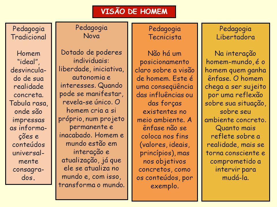 VISÃO DE HOMEM Pedagogia. Tradicional.