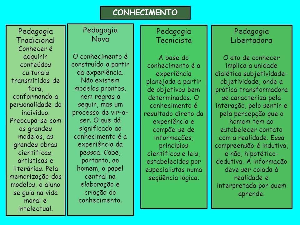 CONHECIMENTO Pedagogia Tradicional Pedagogia Nova Pedagogia Tecnicista