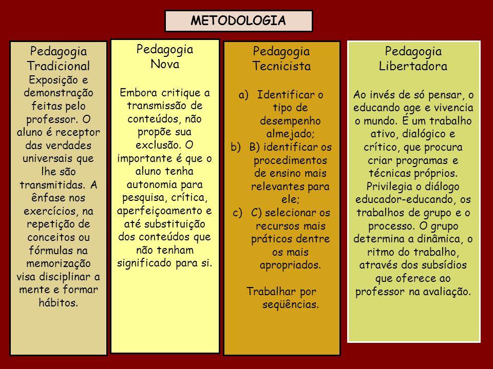 METODOLOGIA Pedagogia Tradicional Pedagogia Nova Pedagogia Tecnicista