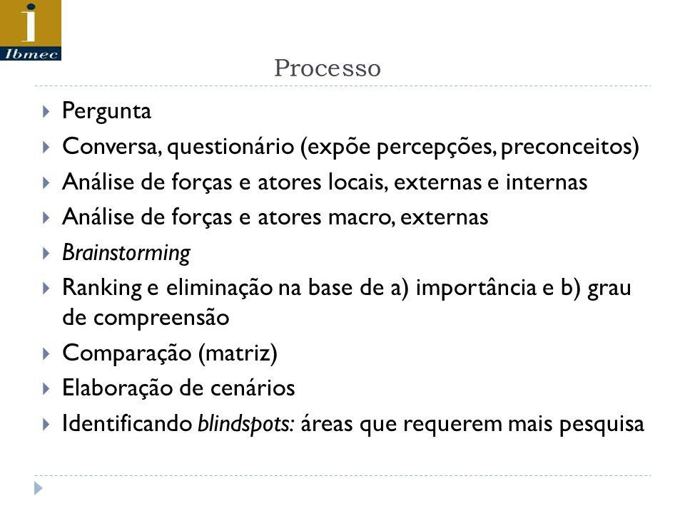 ProcessoPergunta. Conversa, questionário (expõe percepções, preconceitos) Análise de forças e atores locais, externas e internas.