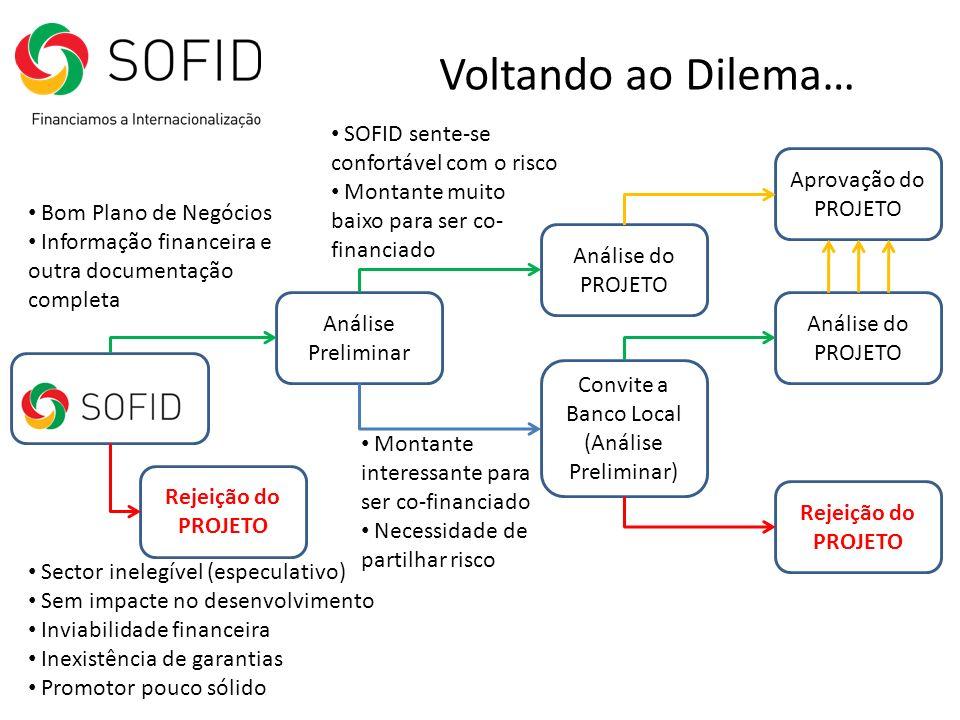 Voltando ao Dilema… SOFID sente-se confortável com o risco