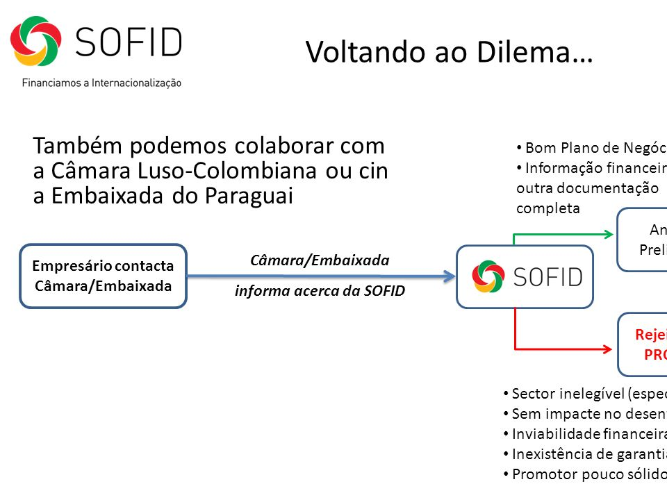 Voltando ao Dilema… Também podemos colaborar com a Câmara Luso-Colombiana ou cin a Embaixada do Paraguai.