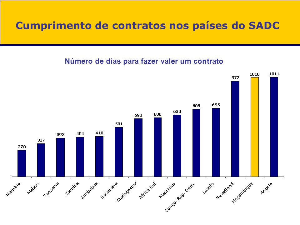 Cumprimento de contratos nos países do SADC
