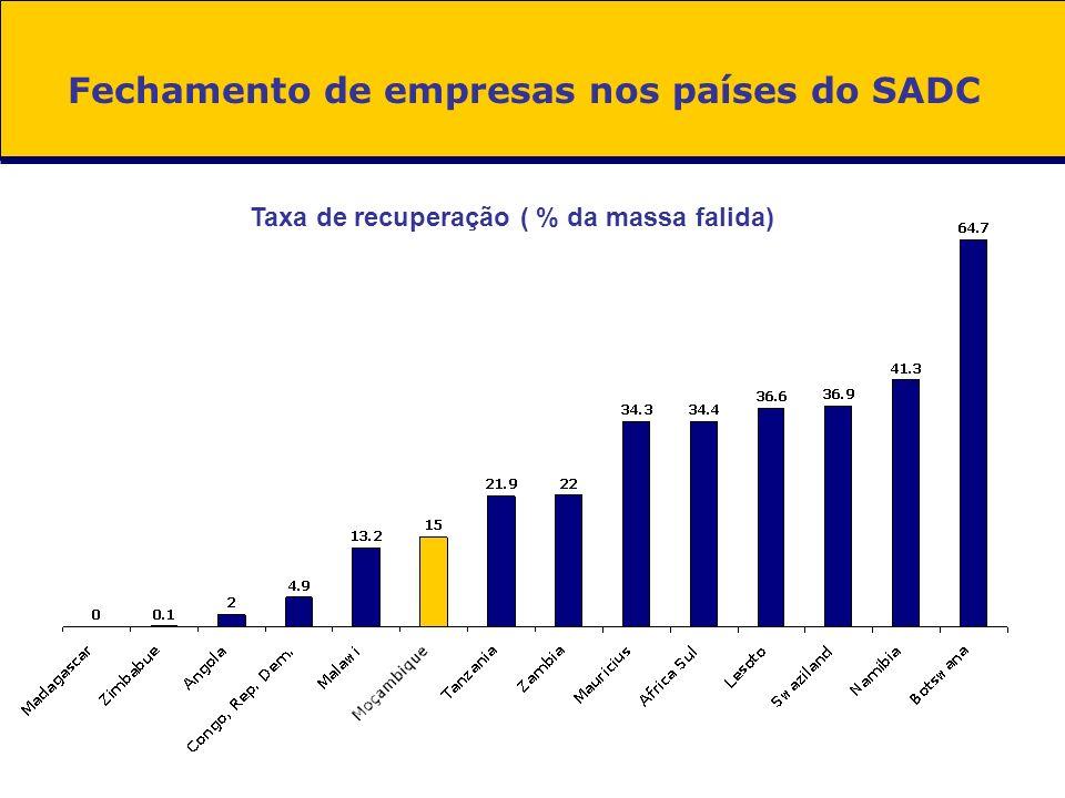 Fechamento de empresas nos países do SADC