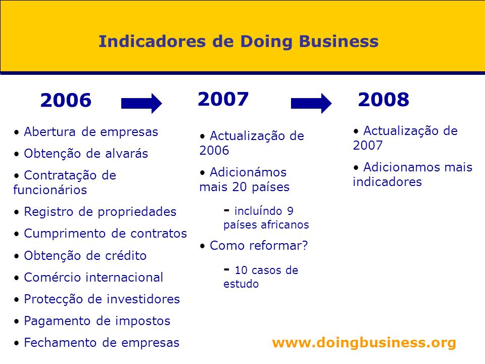 Indicadores de Doing Business