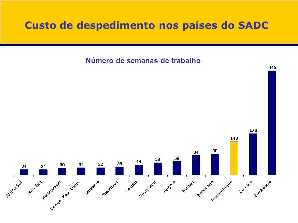 Custo de despedimento nos países do SADC