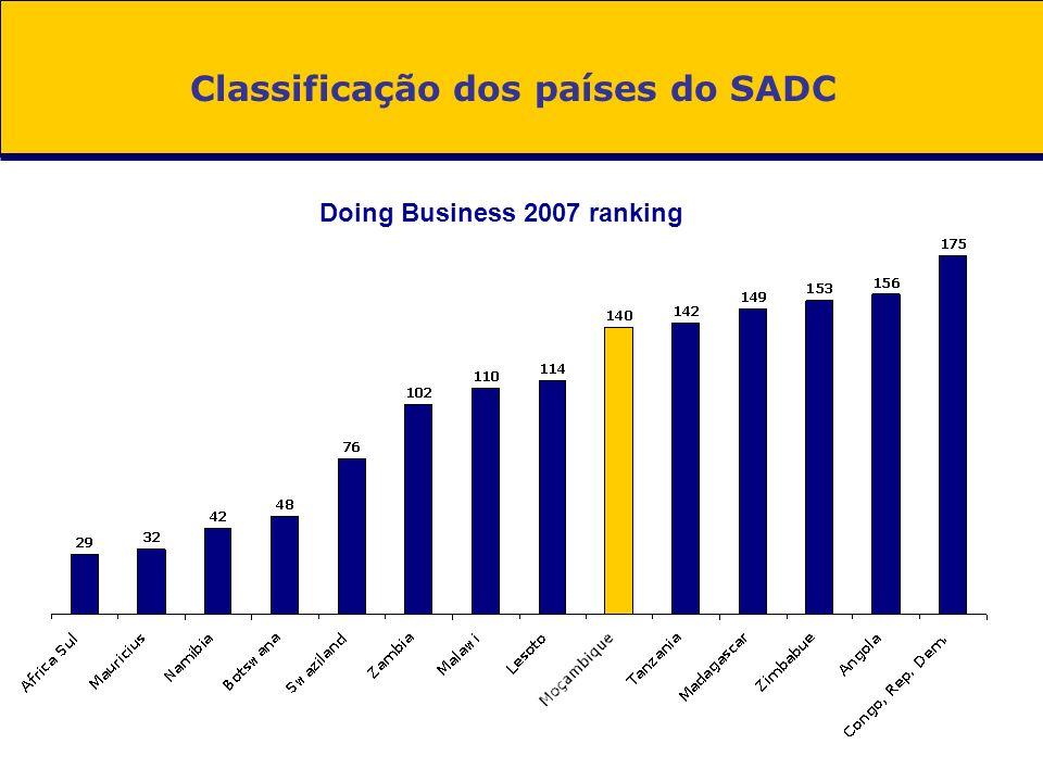 Classificação dos países do SADC