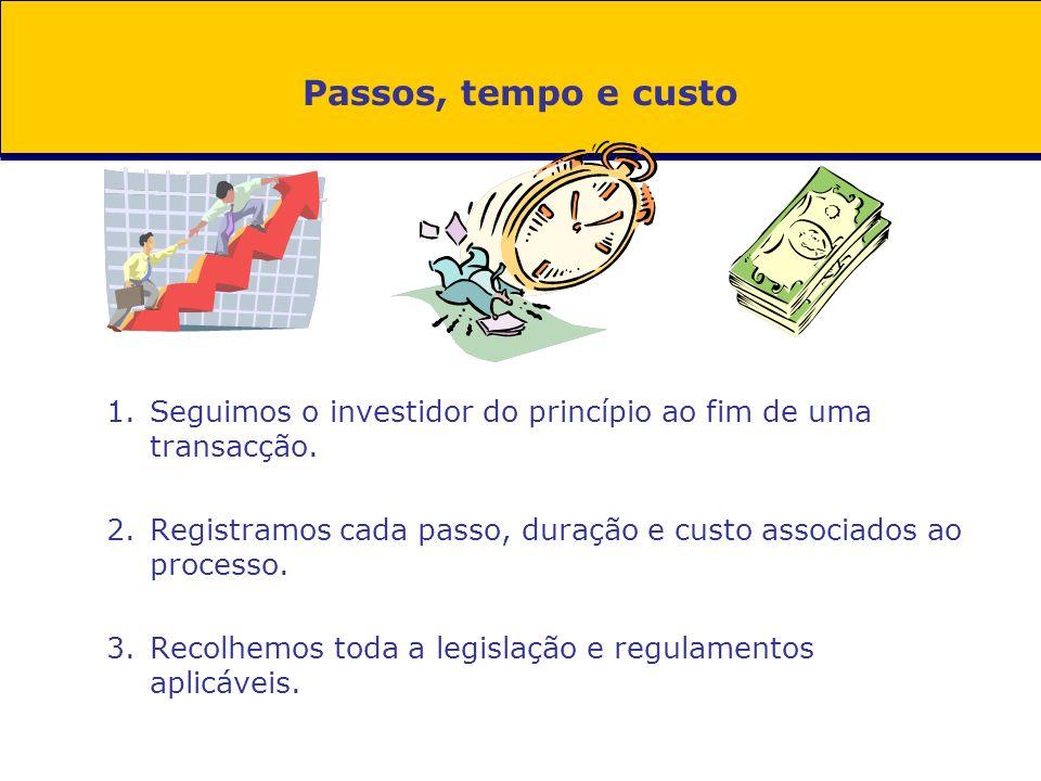 Passos, tempo e custoSeguimos o investidor do princípio ao fim de uma transacção. Registramos cada passo, duração e custo associados ao processo.