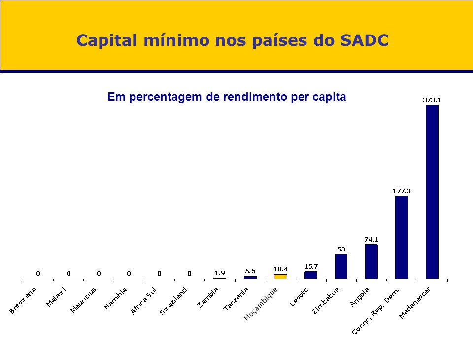 Capital mínimo nos países do SADC