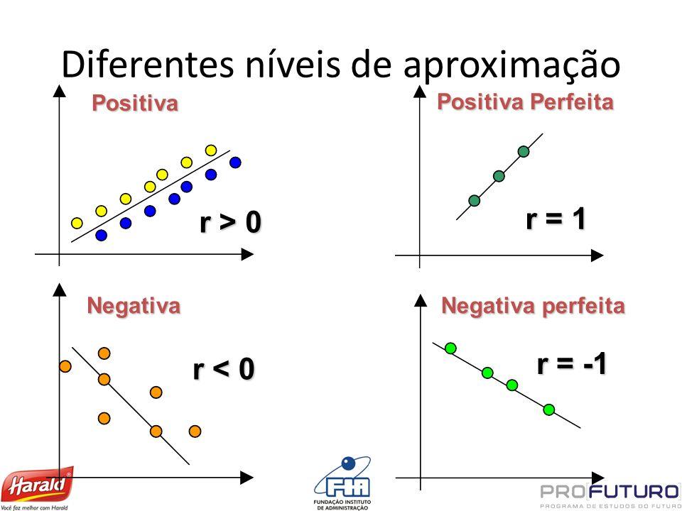 Diferentes níveis de aproximação