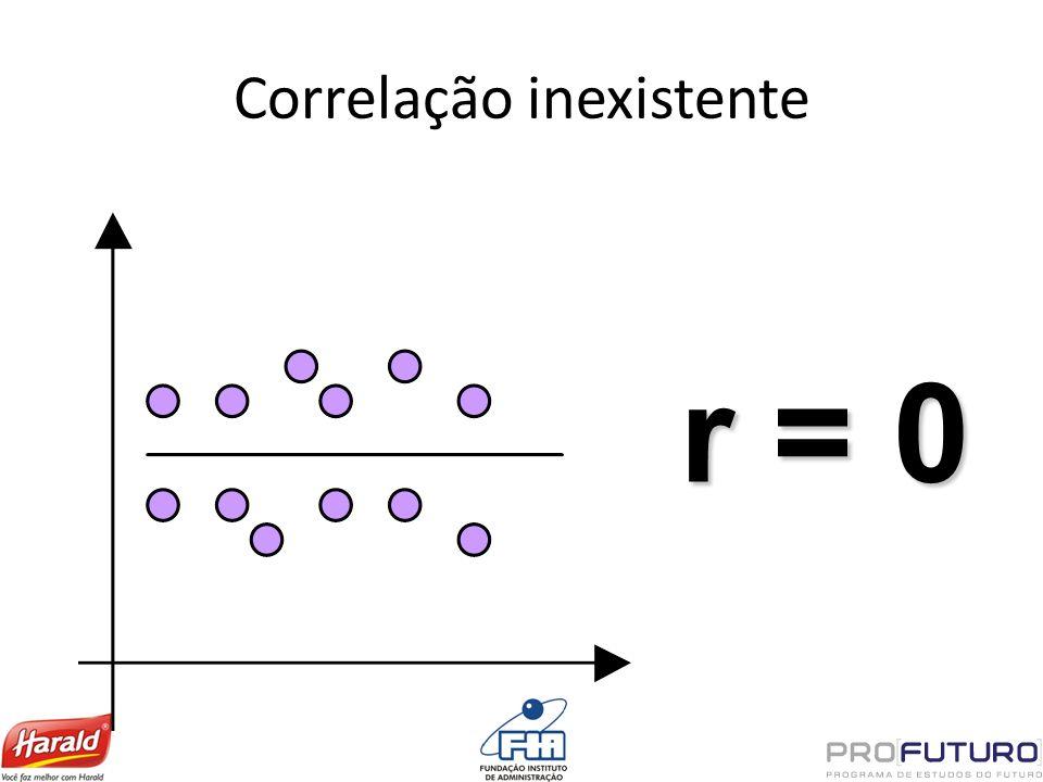 Correlação inexistente