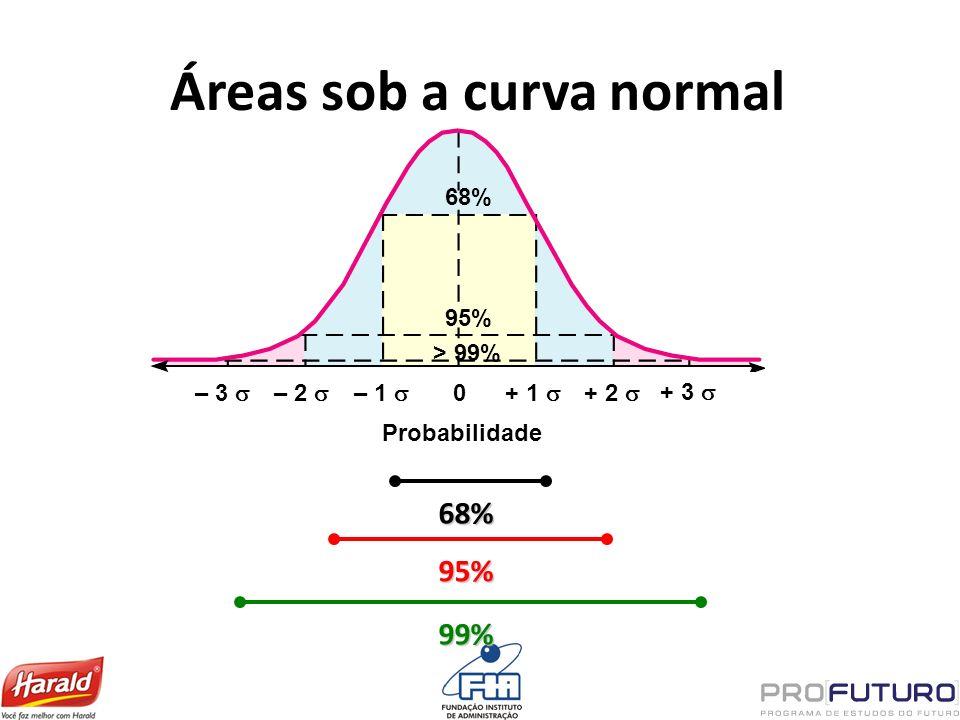 Áreas sob a curva normal