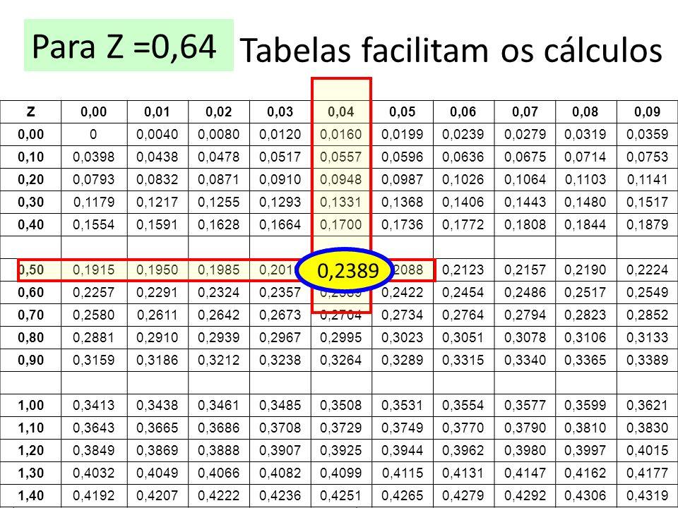 Tabelas facilitam os cálculos