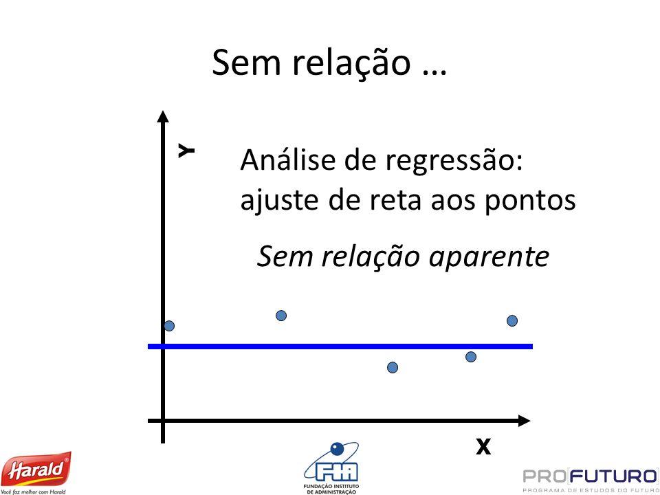 Sem relação … Análise de regressão: ajuste de reta aos pontos