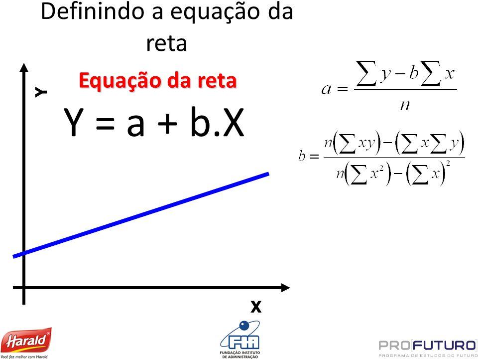 Definindo a equação da reta