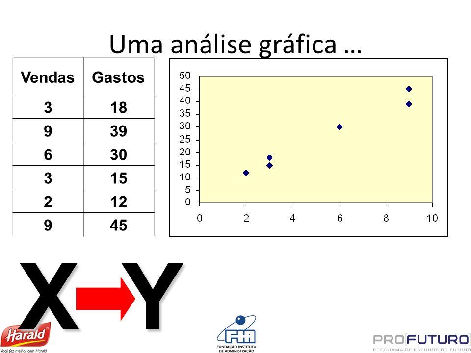 Uma análise gráfica … Vendas Gastos 3 18 9 39 6 30 15 2 12 45 X Y