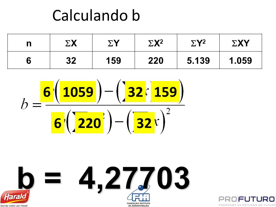 b = 4,27703 Calculando b 6 1059 32 159 6 220 32 n SX SY SX2 SY2 SXY 6