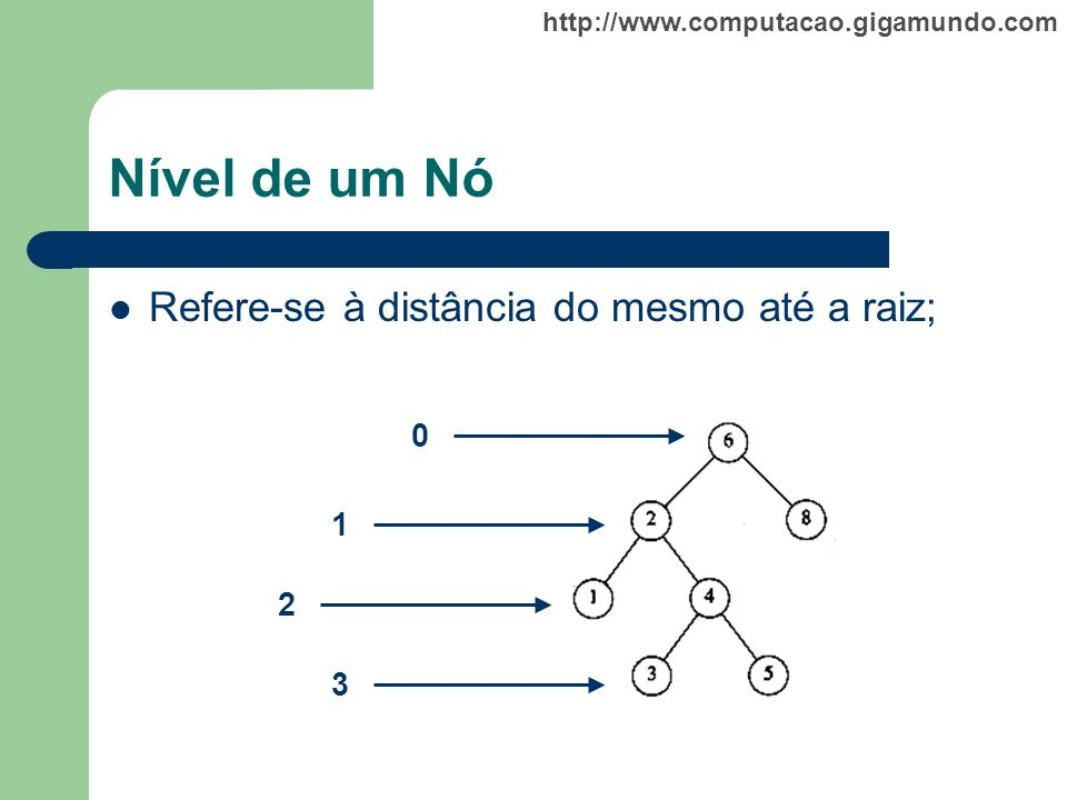 Nível de um Nó Refere-se à distância do mesmo até a raiz; 1 2 3