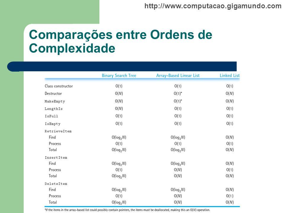 Comparações entre Ordens de Complexidade
