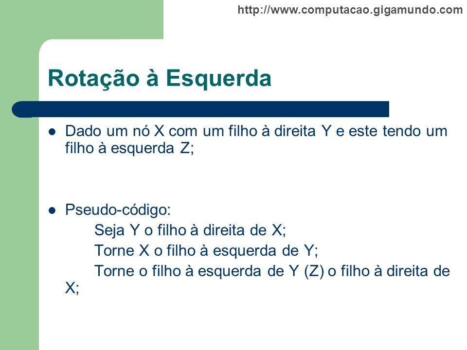 Rotação à Esquerda Dado um nó X com um filho à direita Y e este tendo um filho à esquerda Z; Pseudo-código: