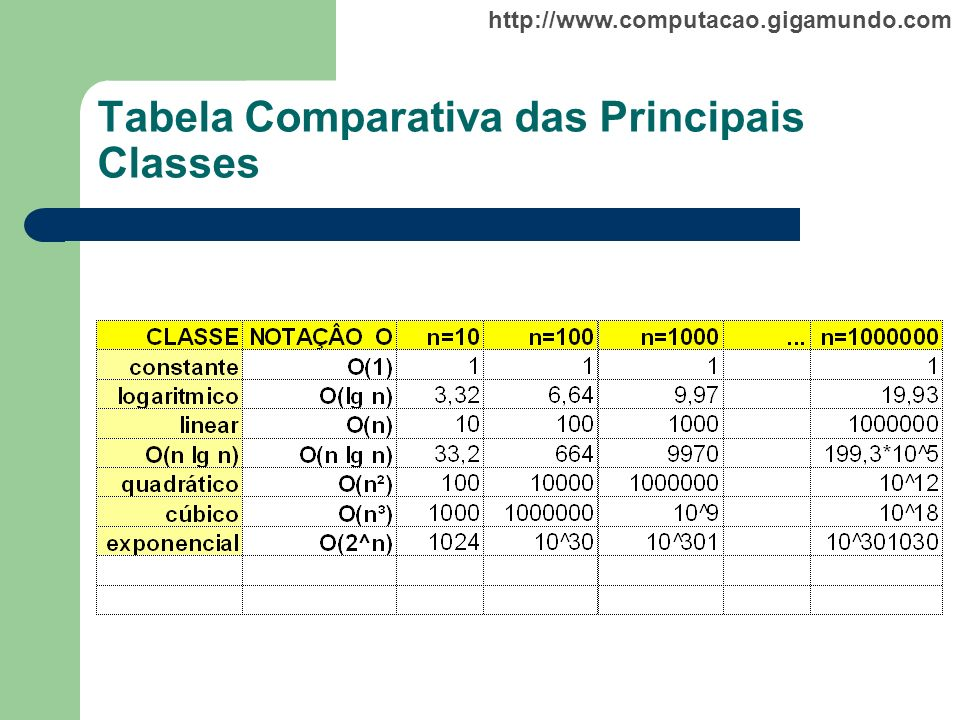 Tabela Comparativa das Principais Classes