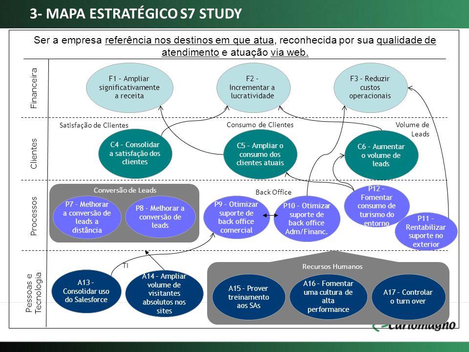 3- MAPA ESTRATÉGICO S7 STUDY