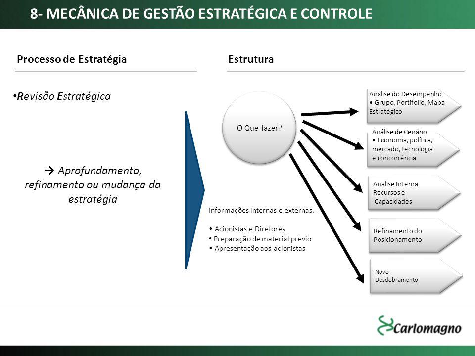 → Aprofundamento, refinamento ou mudança da estratégia
