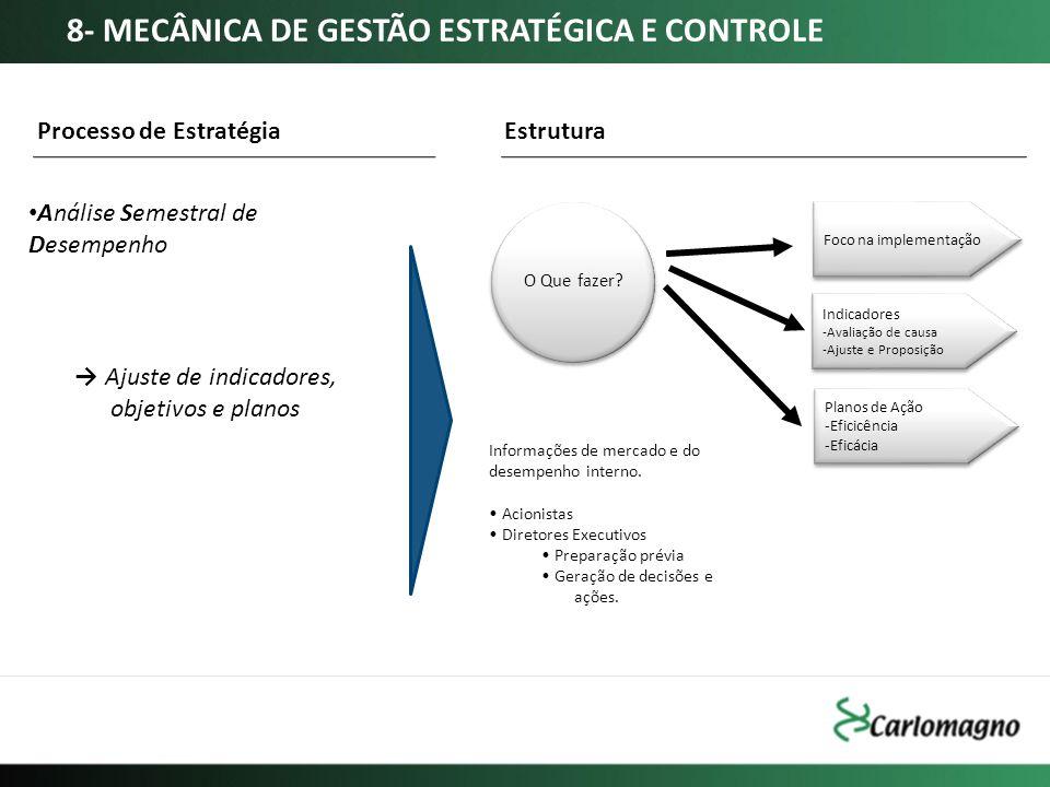 → Ajuste de indicadores, objetivos e planos