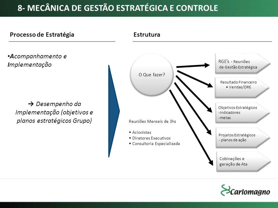 → Desempenho da Implementação (objetivos e planos estratégicos Grupo)